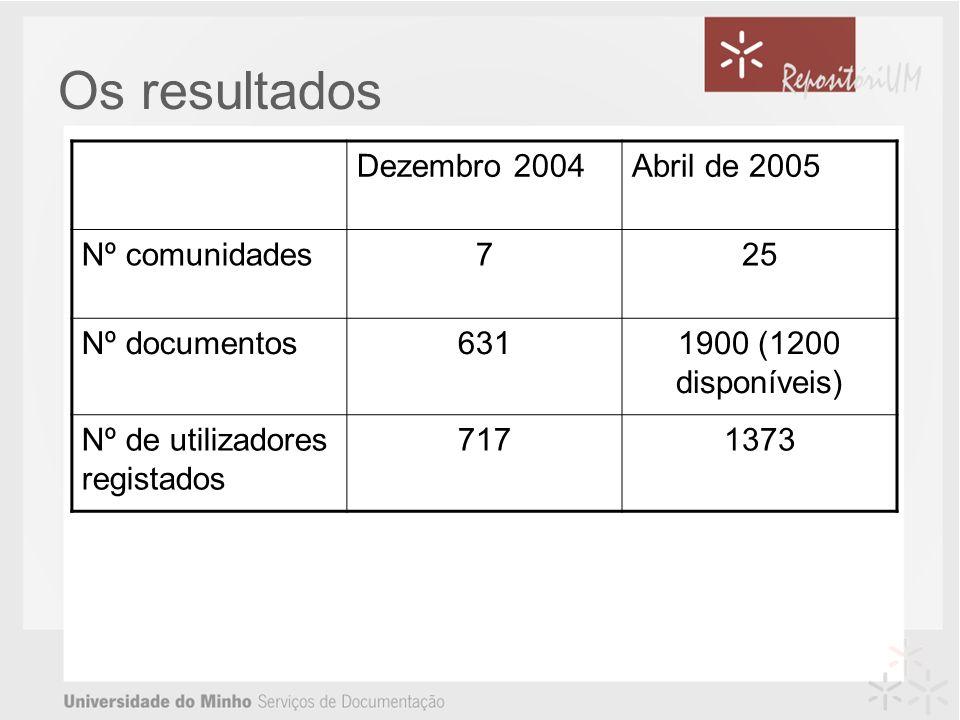 Os resultados Dezembro 2004 Abril de 2005 Nº comunidades 7 25