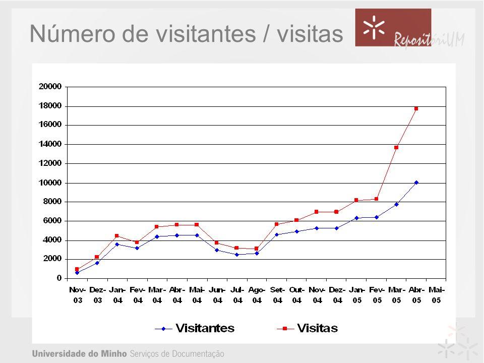 Número de visitantes / visitas