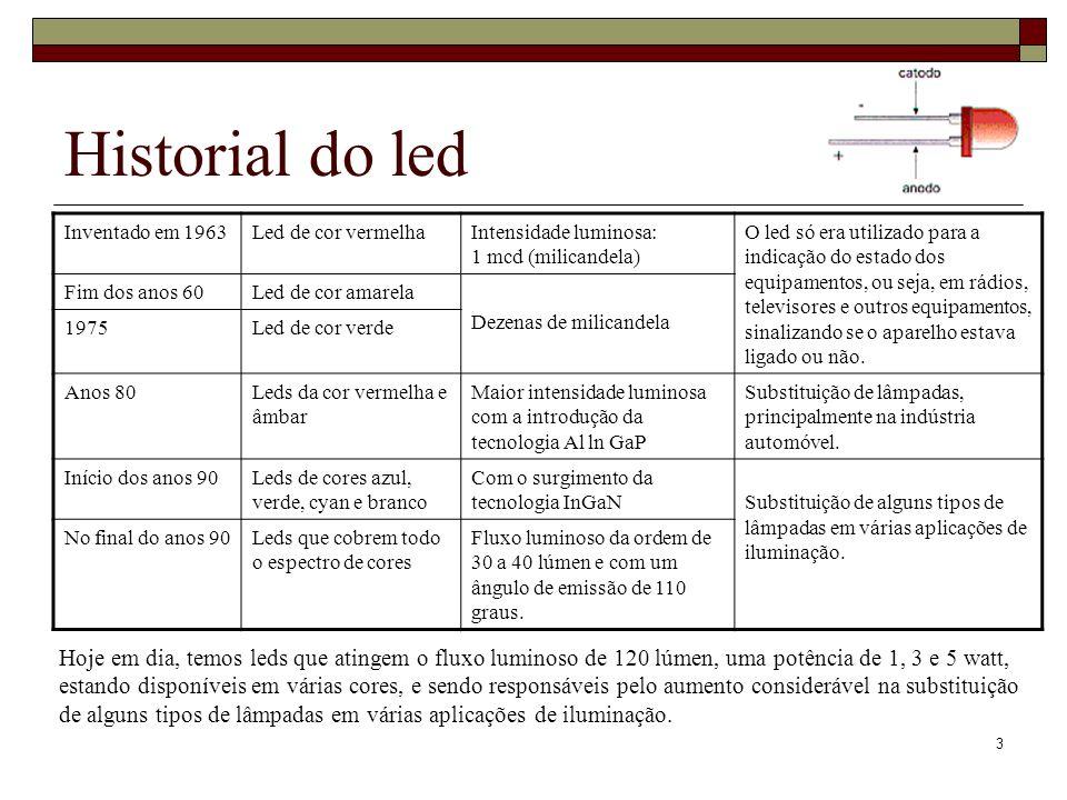 Historial do ledInventado em 1963. Led de cor vermelha. Intensidade luminosa: 1 mcd (milicandela)