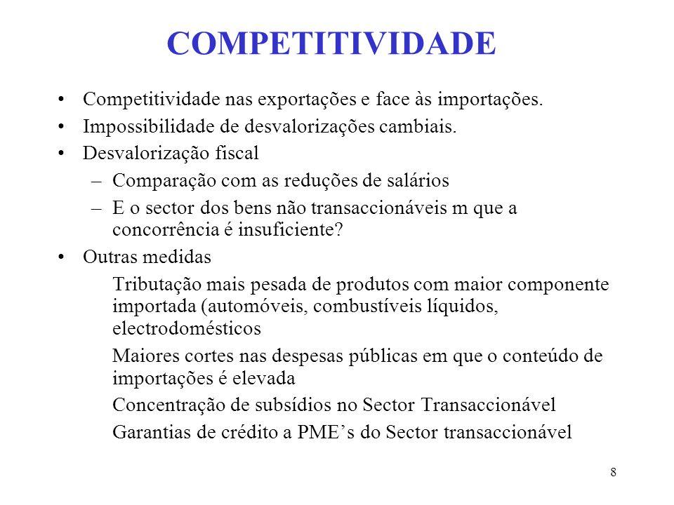 COMPETITIVIDADE Competitividade nas exportações e face às importações.