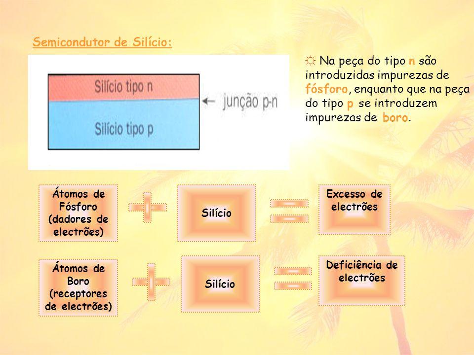 Semicondutor de Silício: