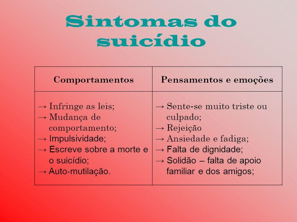 Sintomas do suicídio Comportamentos Pensamentos e emoções