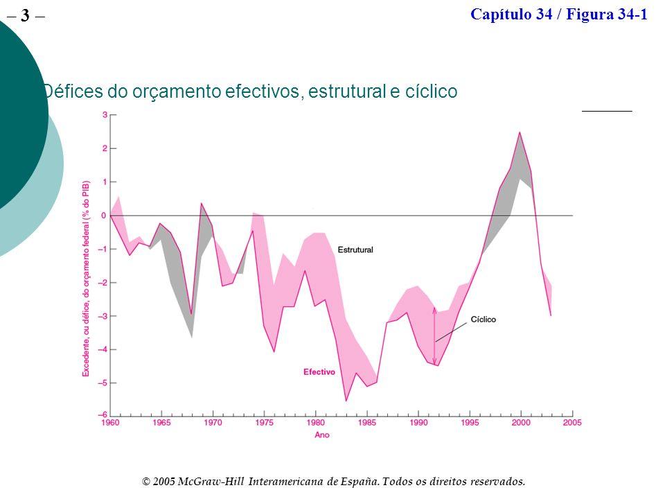Défices do orçamento efectivos, estrutural e cíclico