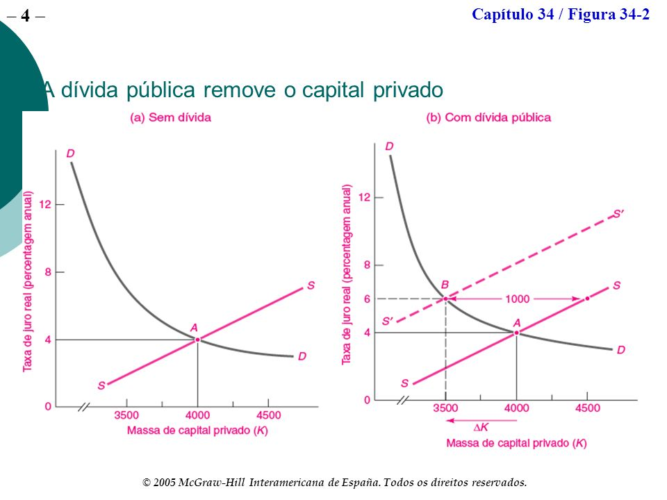 A dívida pública remove o capital privado
