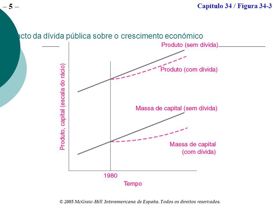 Impacto da dívida pública sobre o crescimento económico