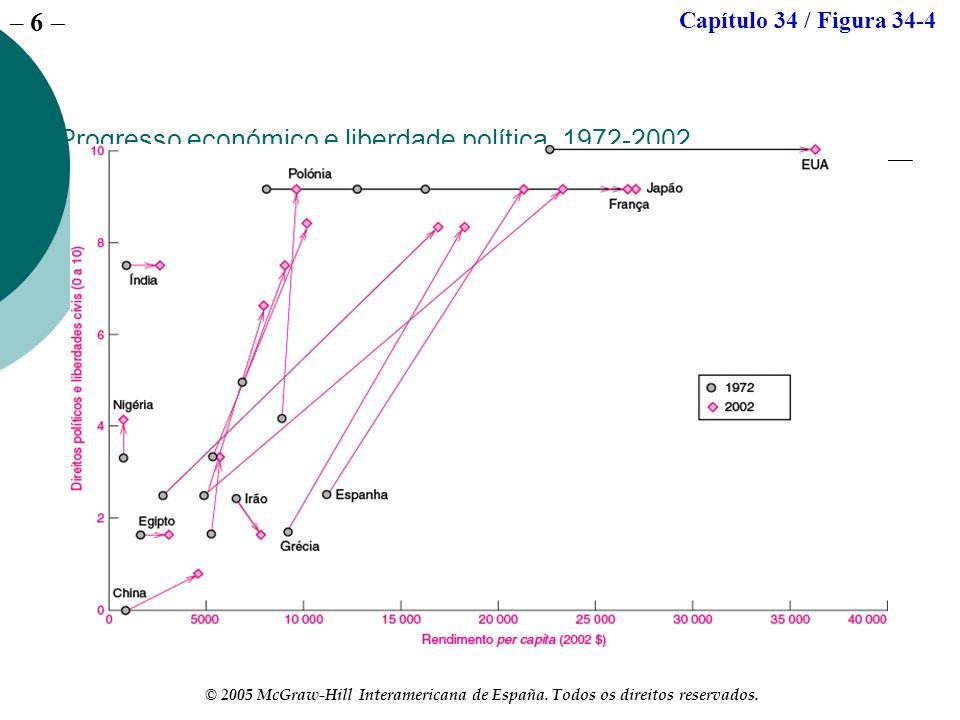 Progresso económico e liberdade política, 1972-2002
