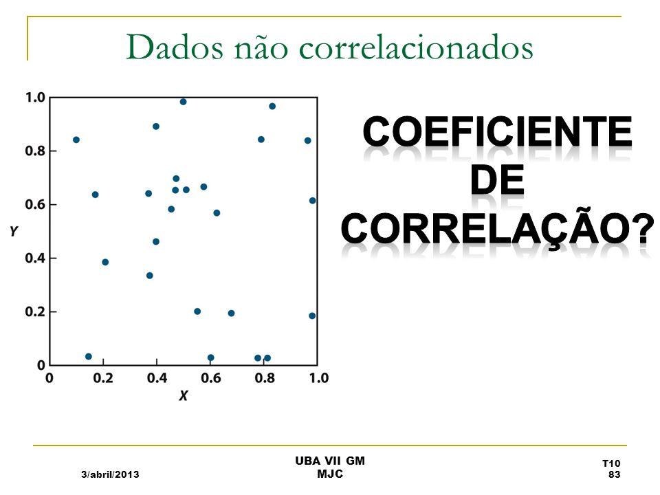 Dados não correlacionados
