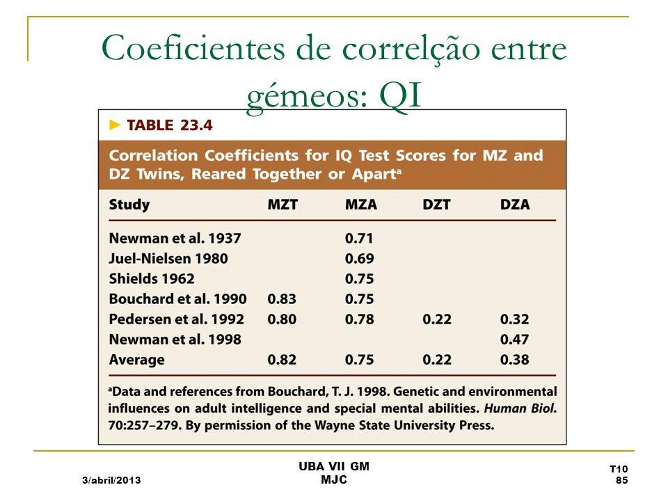 Coeficientes de correlção entre gémeos: QI