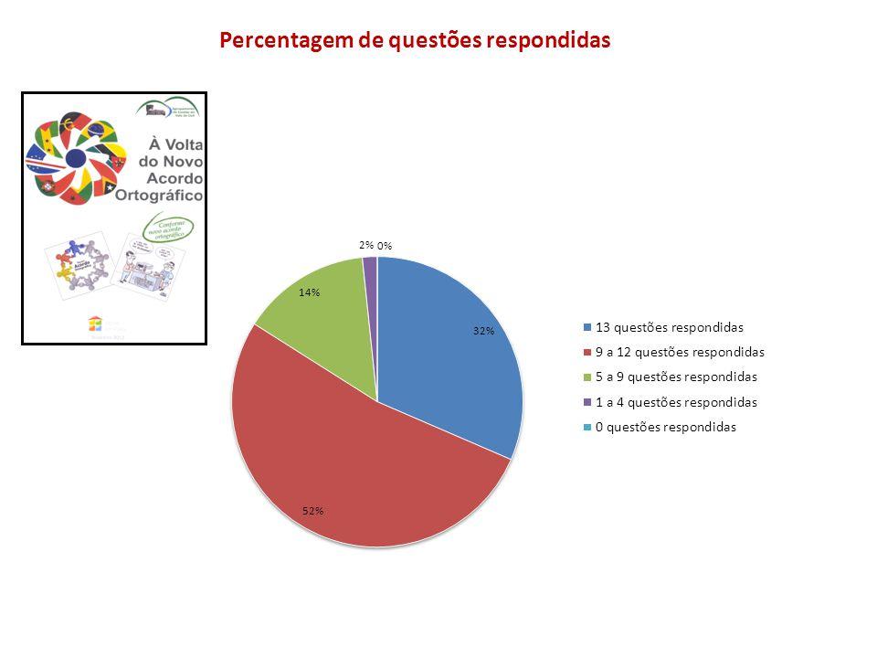 Percentagem de questões respondidas