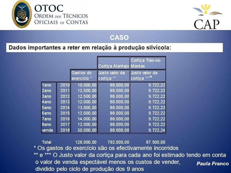 CASO Dados importantes a reter em relação à produção silvícola: