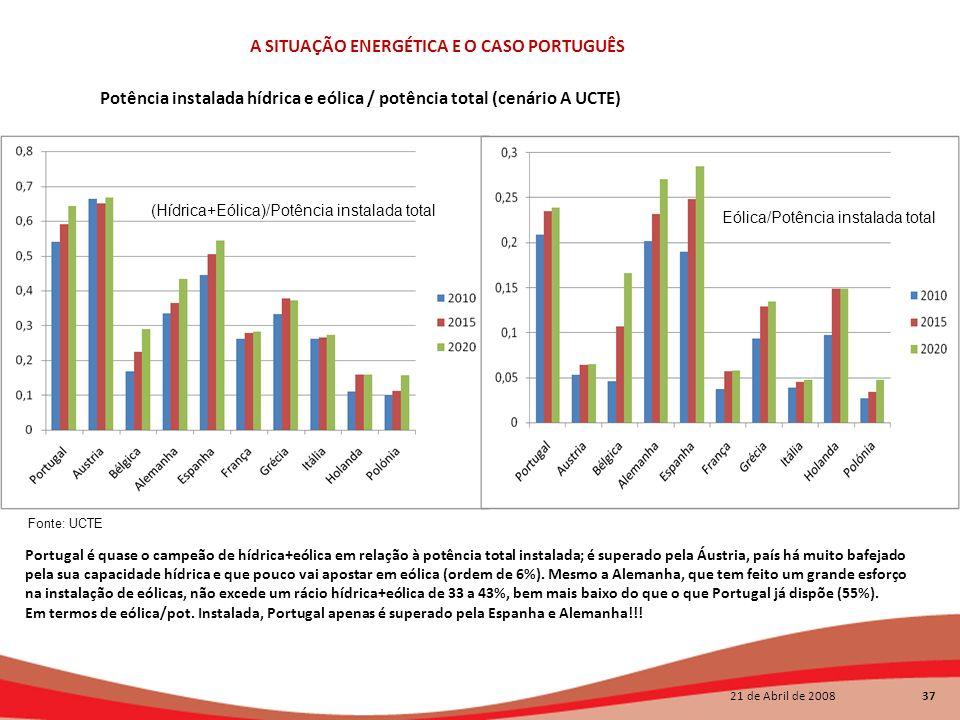 Potência instalada hídrica e eólica / potência total (cenário A UCTE)