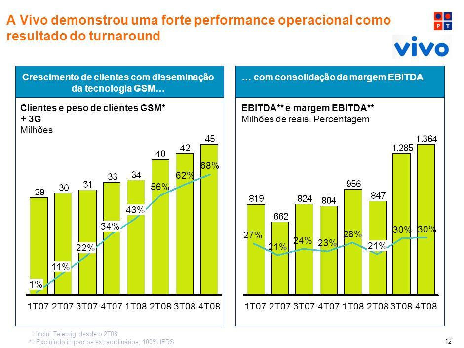 1.364A Vivo demonstrou uma forte performance operacional como resultado do turnaround. Crescimento de clientes com disseminação da tecnologia GSM…