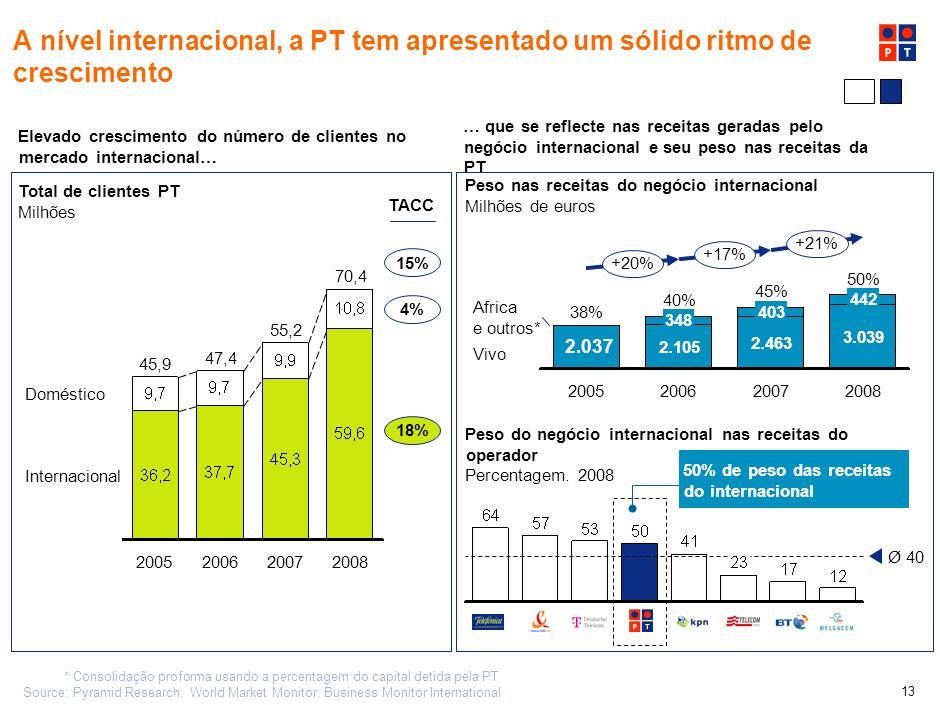 12 A nível internacional, a PT tem apresentado um sólido ritmo de crescimento. Elevado crescimento do número de clientes no mercado internacional…