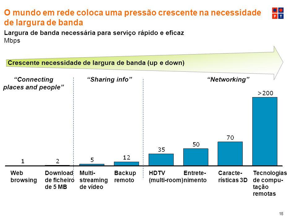 8 O mundo em rede coloca uma pressão crescente na necessidade de largura de banda. Largura de banda necessária para serviço rápido e eficaz.