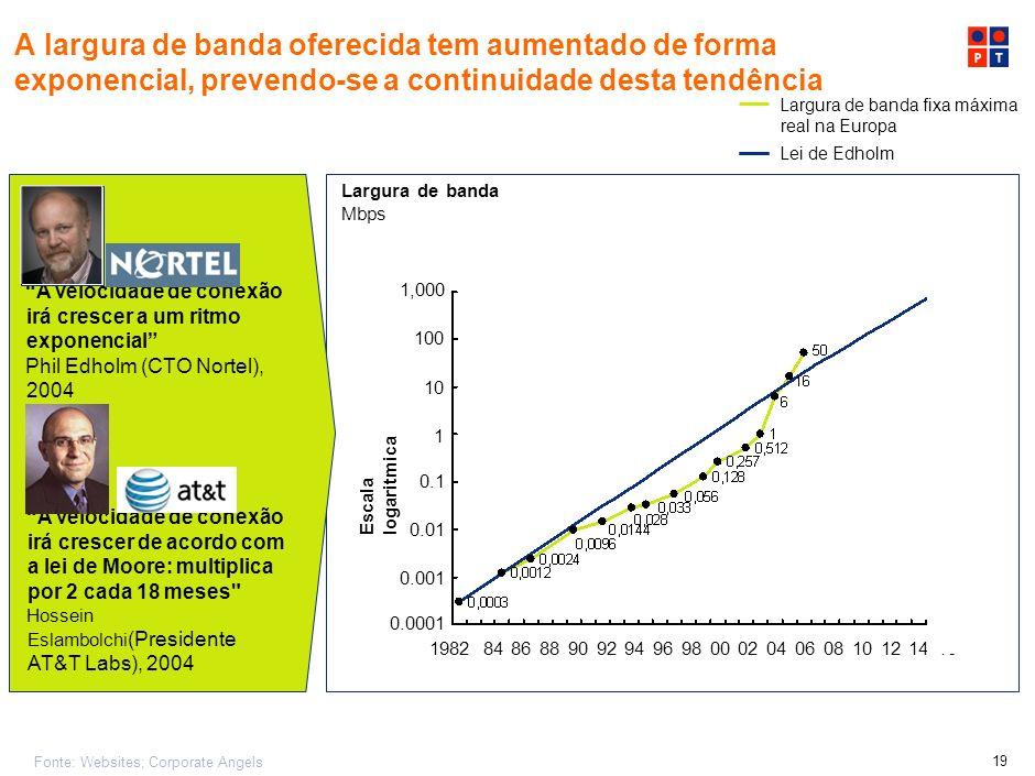 % A largura de banda oferecida tem aumentado de forma exponencial, prevendo-se a continuidade desta tendência.