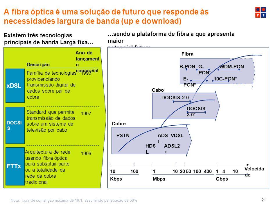 A fibra óptica é uma solução de futuro que responde às necessidades largura de banda (up e download)