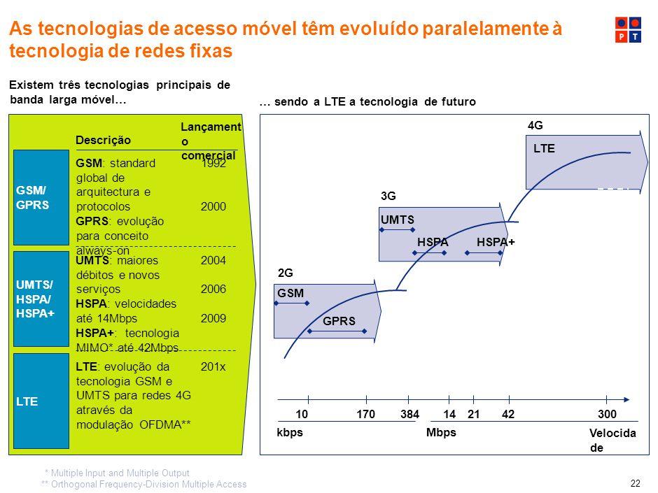 As tecnologias de acesso móvel têm evoluído paralelamente à tecnologia de redes fixas
