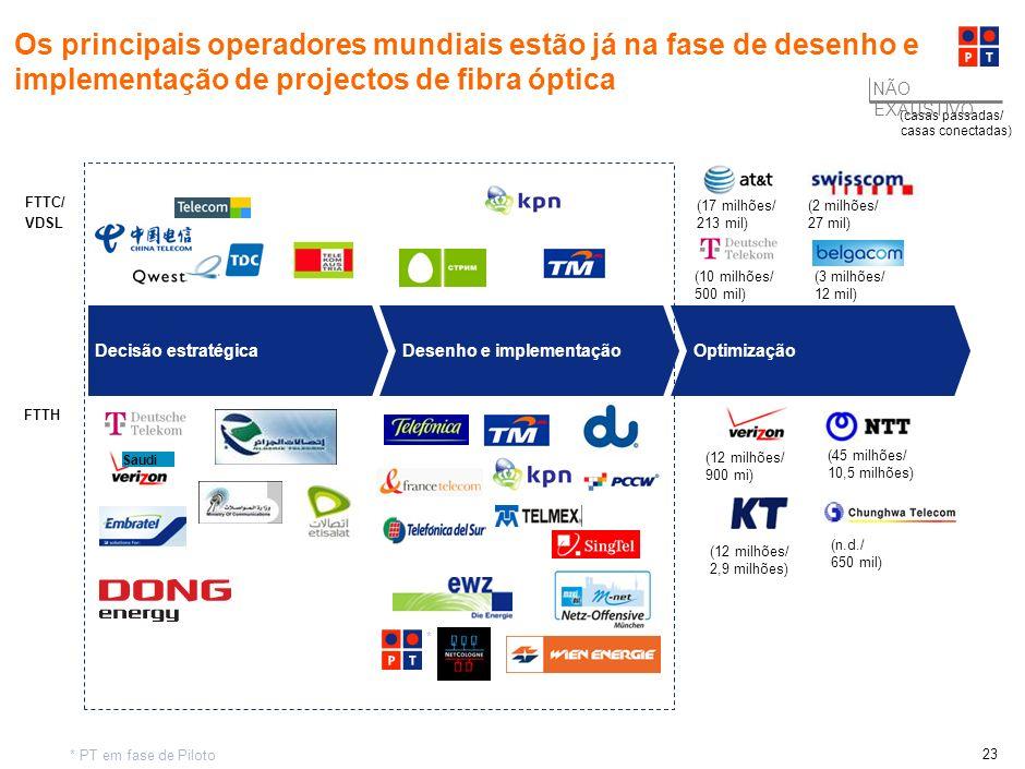 Os principais operadores mundiais estão já na fase de desenho e implementação de projectos de fibra óptica