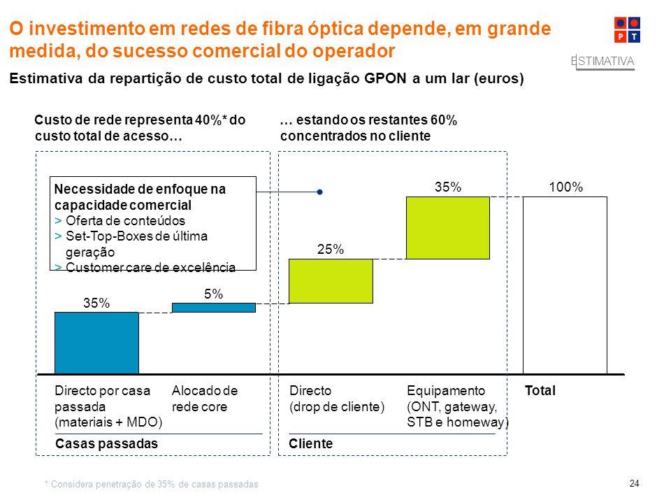 100,0% O investimento em redes de fibra óptica depende, em grande medida, do sucesso comercial do operador.
