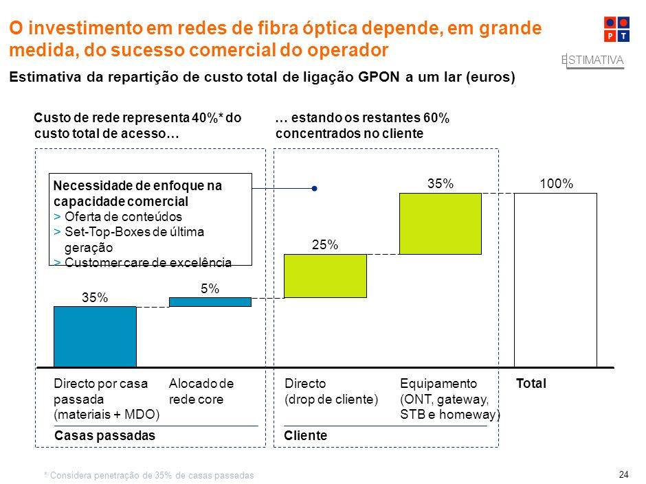 100,0%O investimento em redes de fibra óptica depende, em grande medida, do sucesso comercial do operador.