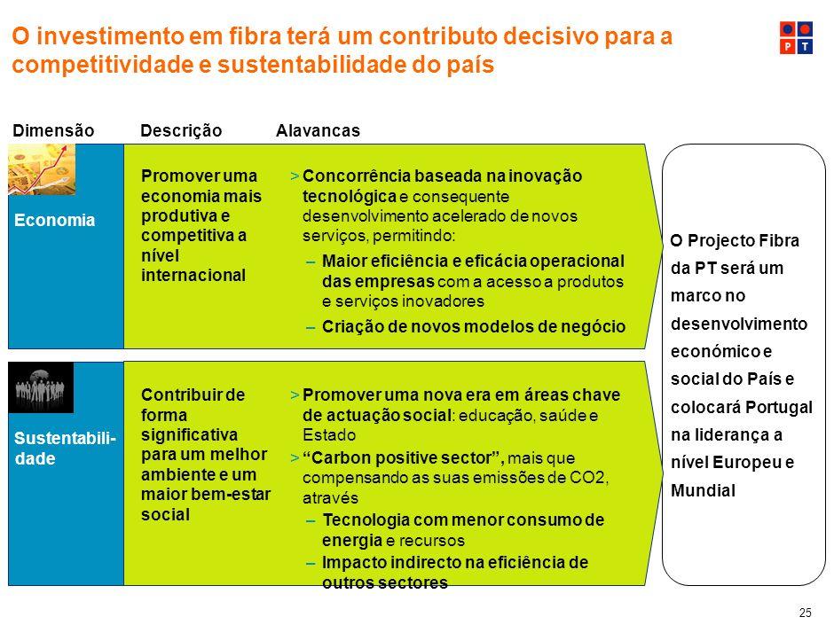 O investimento em fibra terá um contributo decisivo para a competitividade e sustentabilidade do país