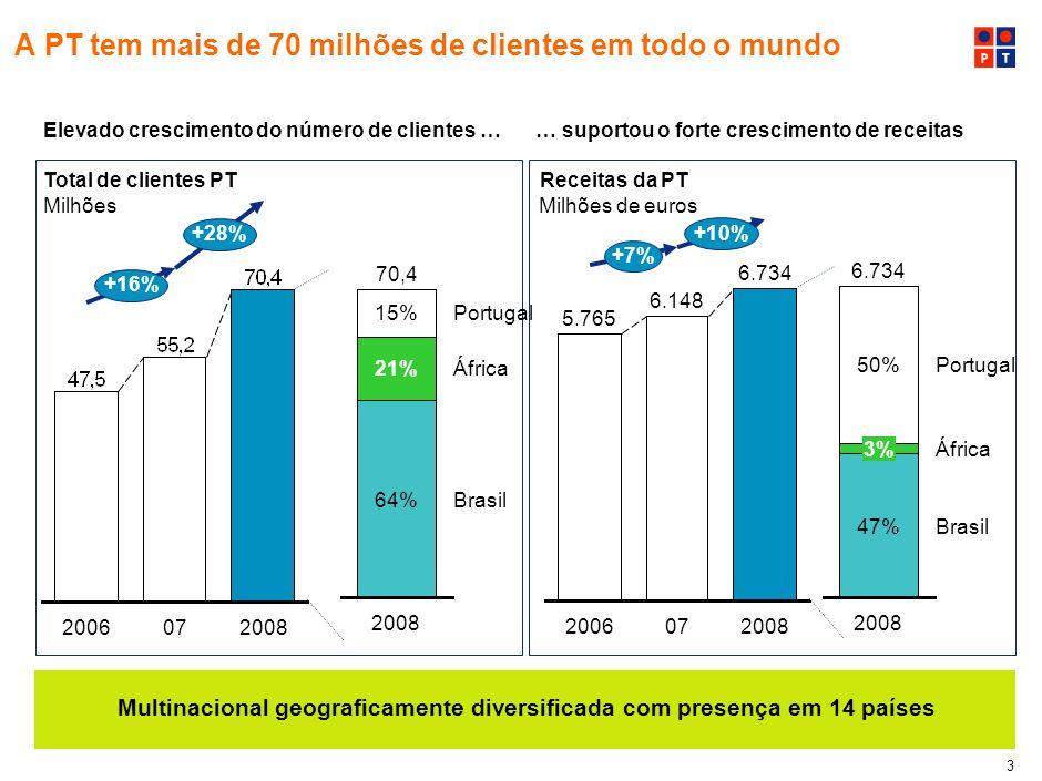 A PT tem mais de 70 milhões de clientes em todo o mundo