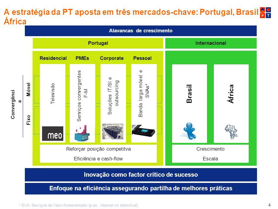A estratégia da PT aposta em três mercados-chave: Portugal, Brasil e África