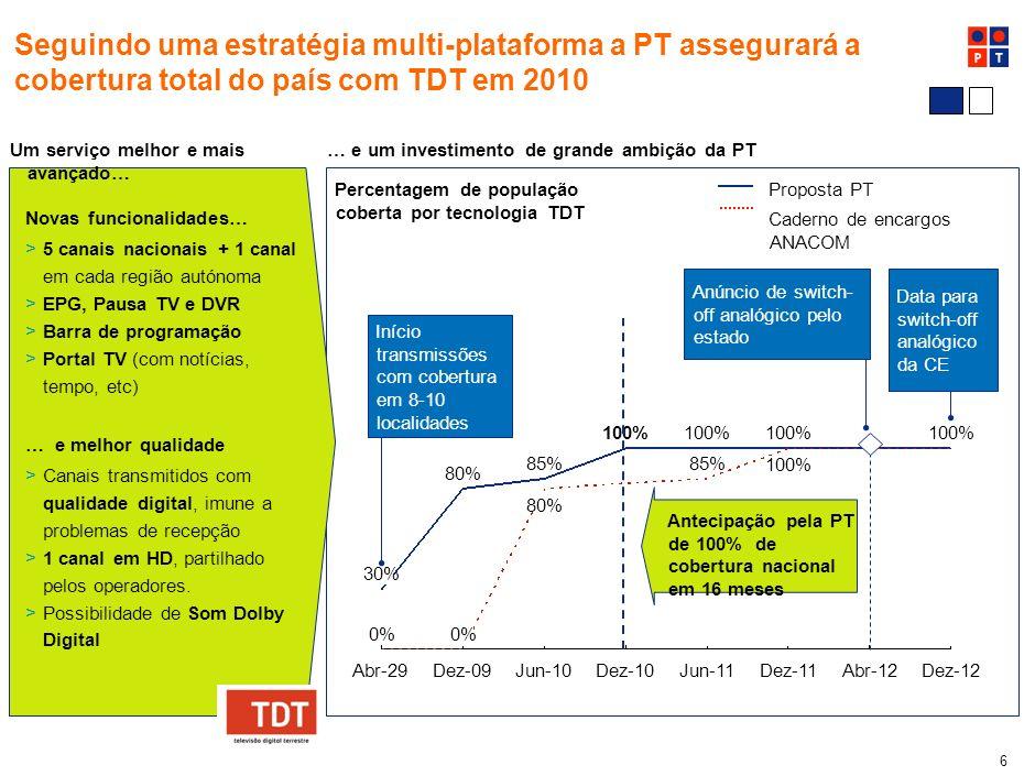 % Seguindo uma estratégia multi-plataforma a PT assegurará a cobertura total do país com TDT em 2010.