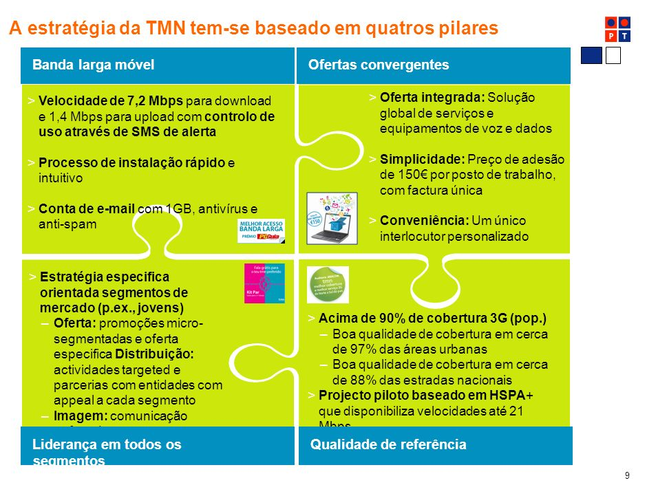 A estratégia da TMN tem-se baseado em quatros pilares