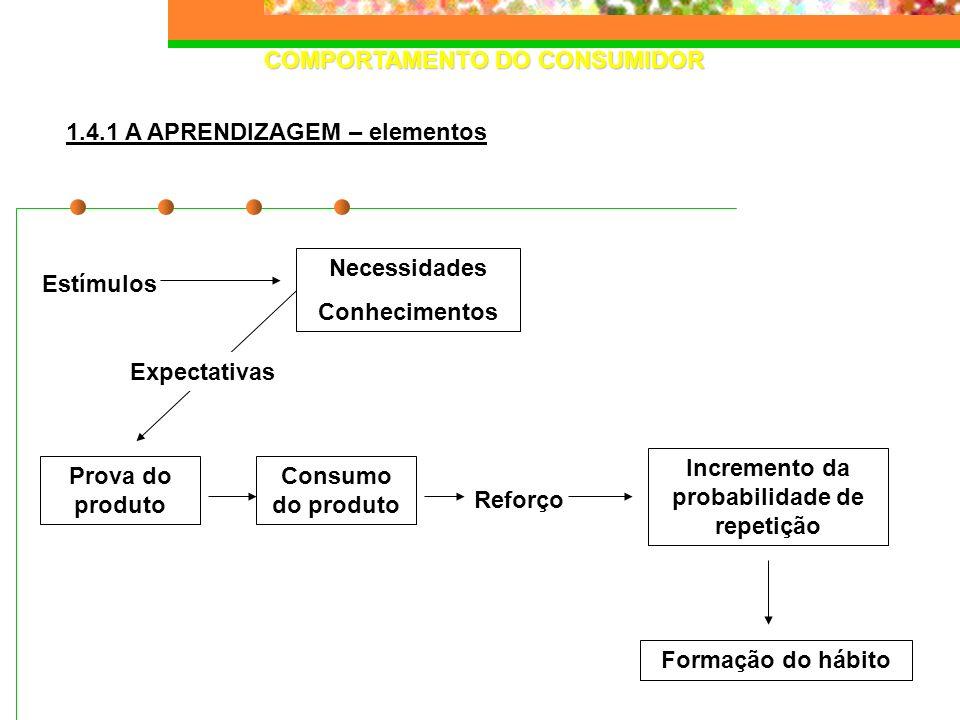 COMPORTAMENTO DO CONSUMIDOR Incremento da probabilidade de repetição