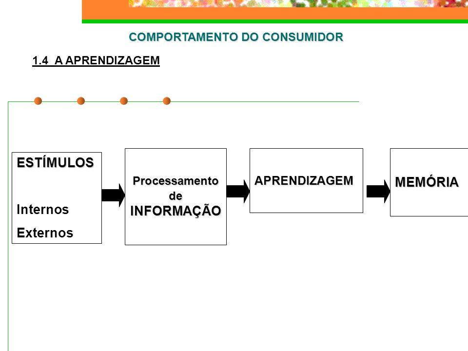 COMPORTAMENTO DO CONSUMIDOR Processamento de INFORMAÇÃO