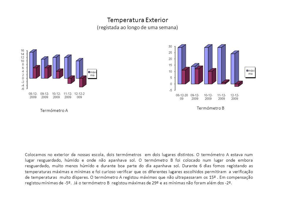 Temperatura Exterior (registada ao longo de uma semana)