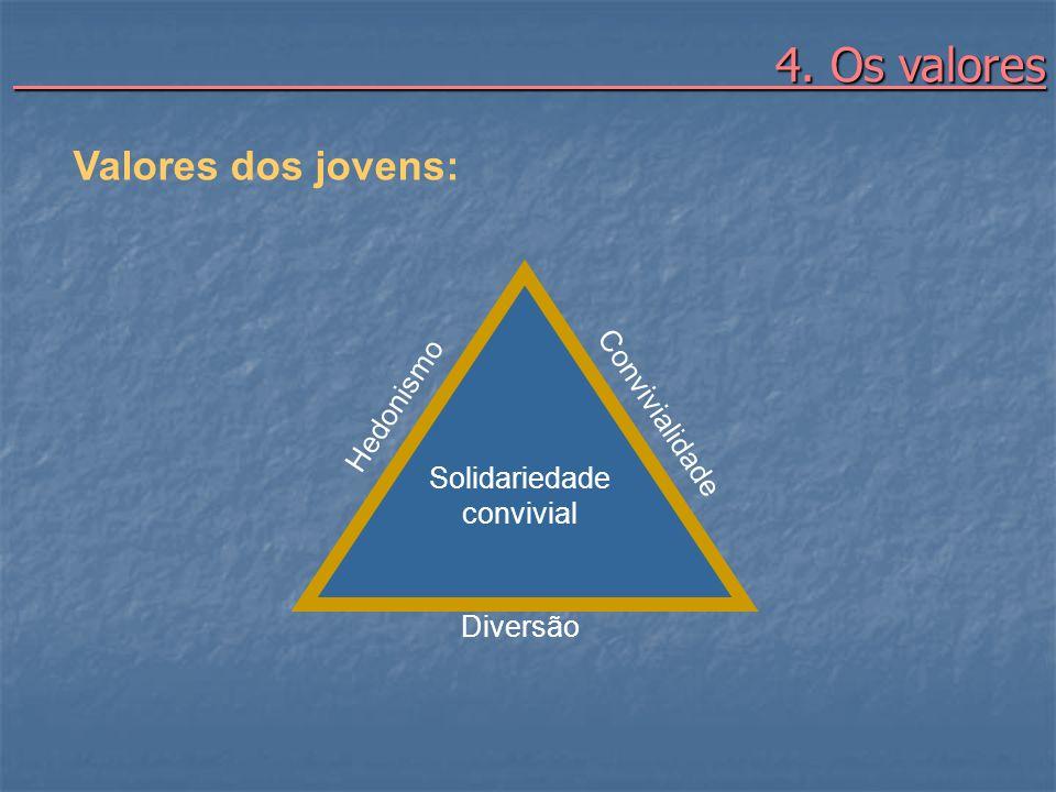4. Os valores Valores dos jovens: Convivialidade Hedonismo