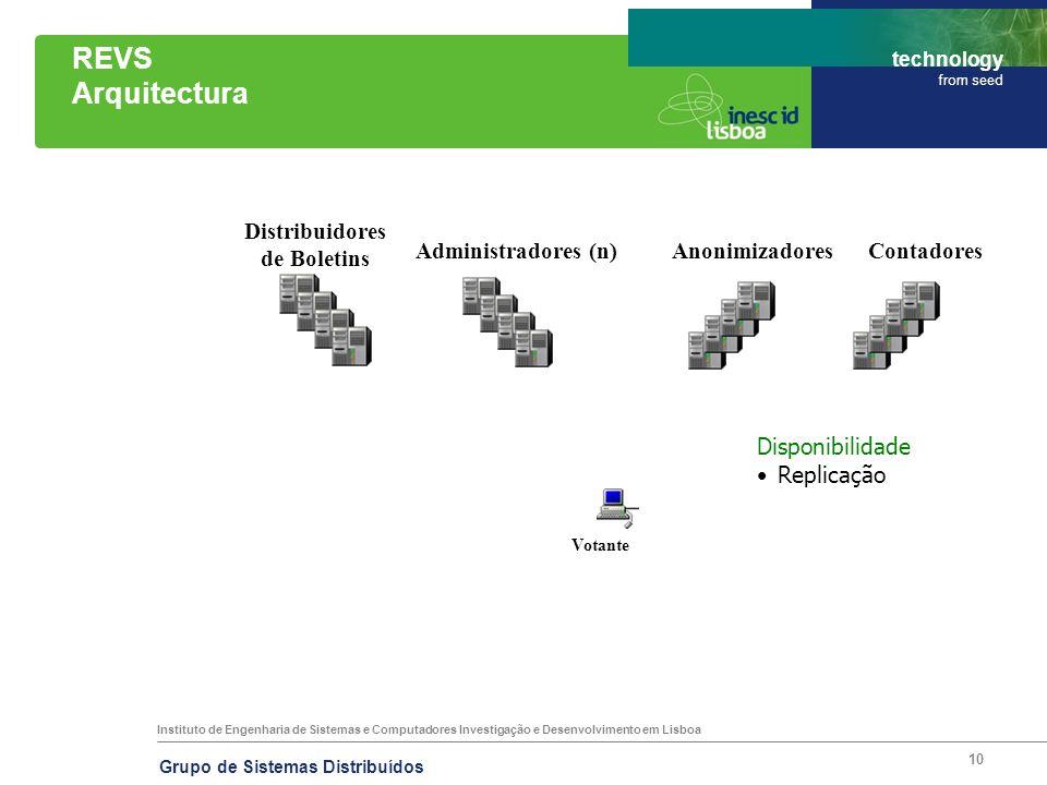 REVS Arquitectura Distribuidores de Boletins Administradores (n)