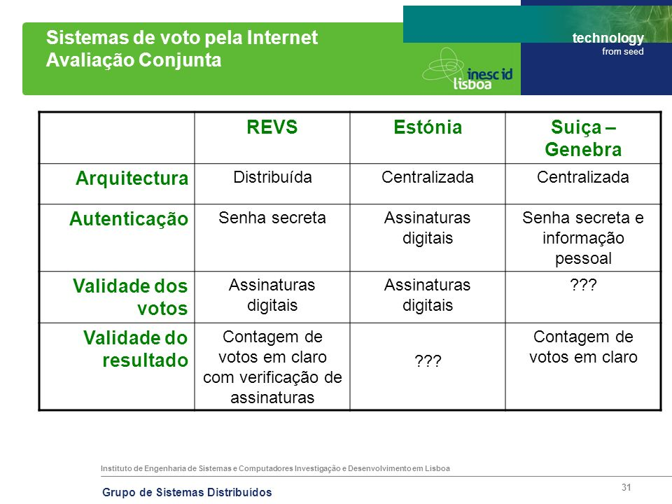 Sistemas de voto pela Internet Avaliação Conjunta