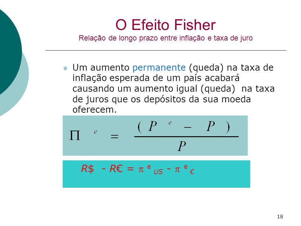 O Efeito Fisher Relação de longo prazo entre inflação e taxa de juro