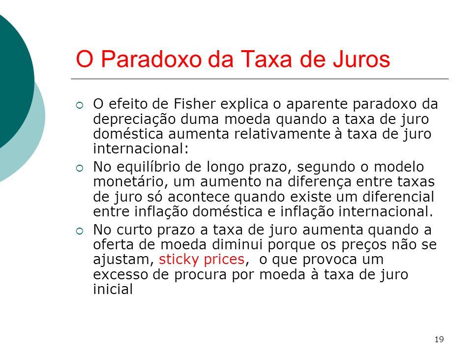 O Paradoxo da Taxa de Juros