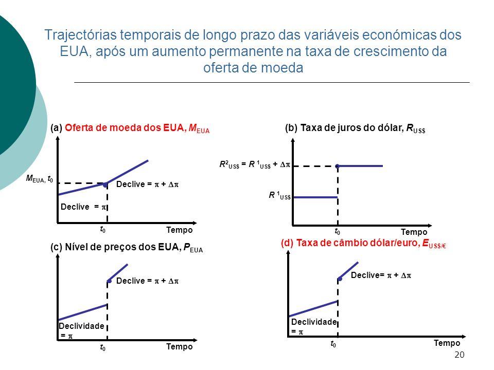Trajectórias temporais de longo prazo das variáveis económicas dos EUA, após um aumento permanente na taxa de crescimento da oferta de moeda