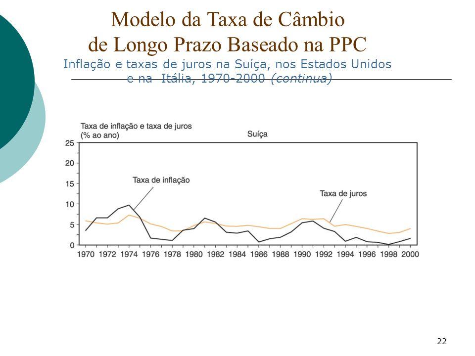 Modelo da Taxa de Câmbio de Longo Prazo Baseado na PPC