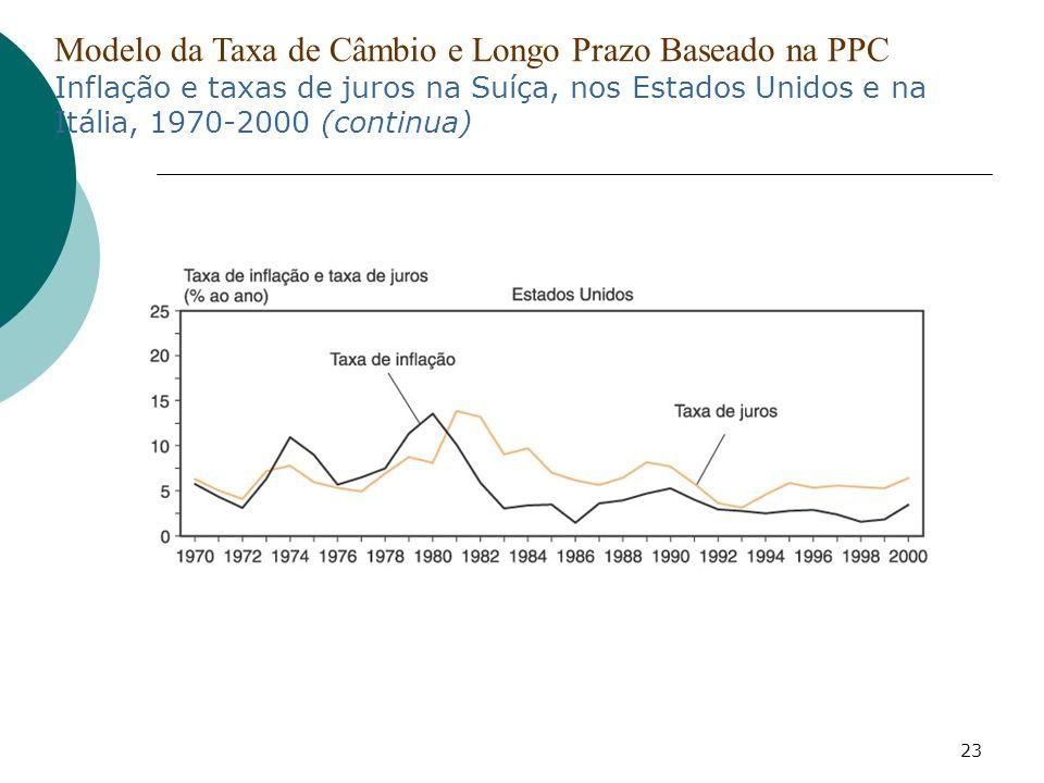 Modelo da Taxa de Câmbio e Longo Prazo Baseado na PPC