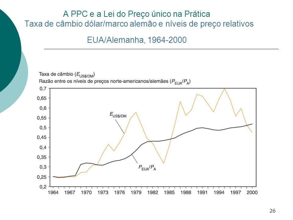 A PPC e a Lei do Preço único na Prática Taxa de câmbio dólar/marco alemão e níveis de preço relativos EUA/Alemanha, 1964-2000