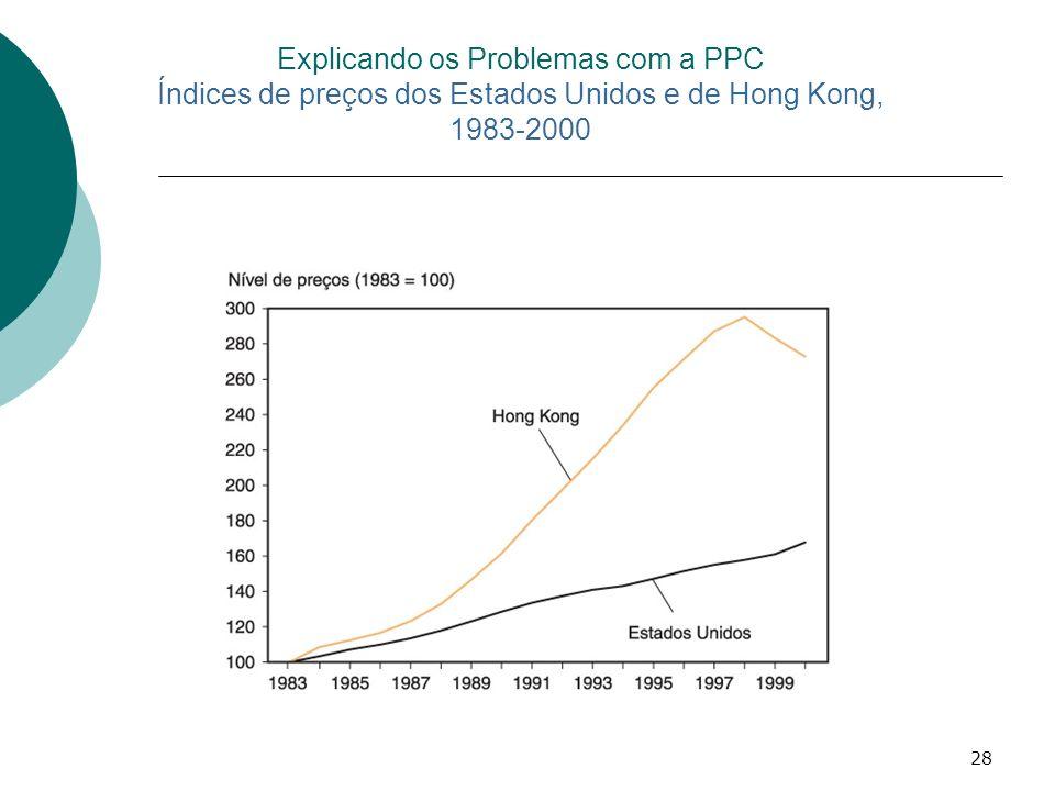 Explicando os Problemas com a PPC Índices de preços dos Estados Unidos e de Hong Kong, 1983-2000