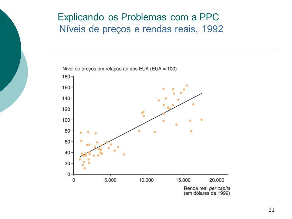 Explicando os Problemas com a PPC Níveis de preços e rendas reais, 1992
