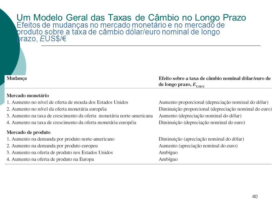 Um Modelo Geral das Taxas de Câmbio no Longo Prazo Efeitos de mudanças no mercado monetário e no mercado de produto sobre a taxa de câmbio dólar/euro nominal de longo prazo, EUS$/€