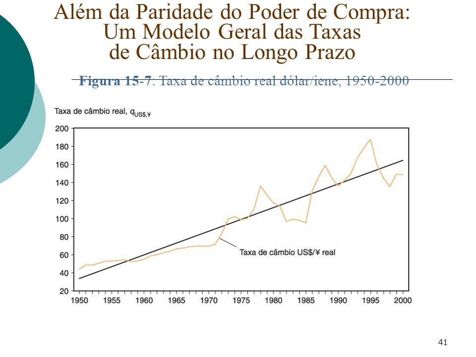 Figura 15-7: Taxa de câmbio real dólar/iene, 1950-2000