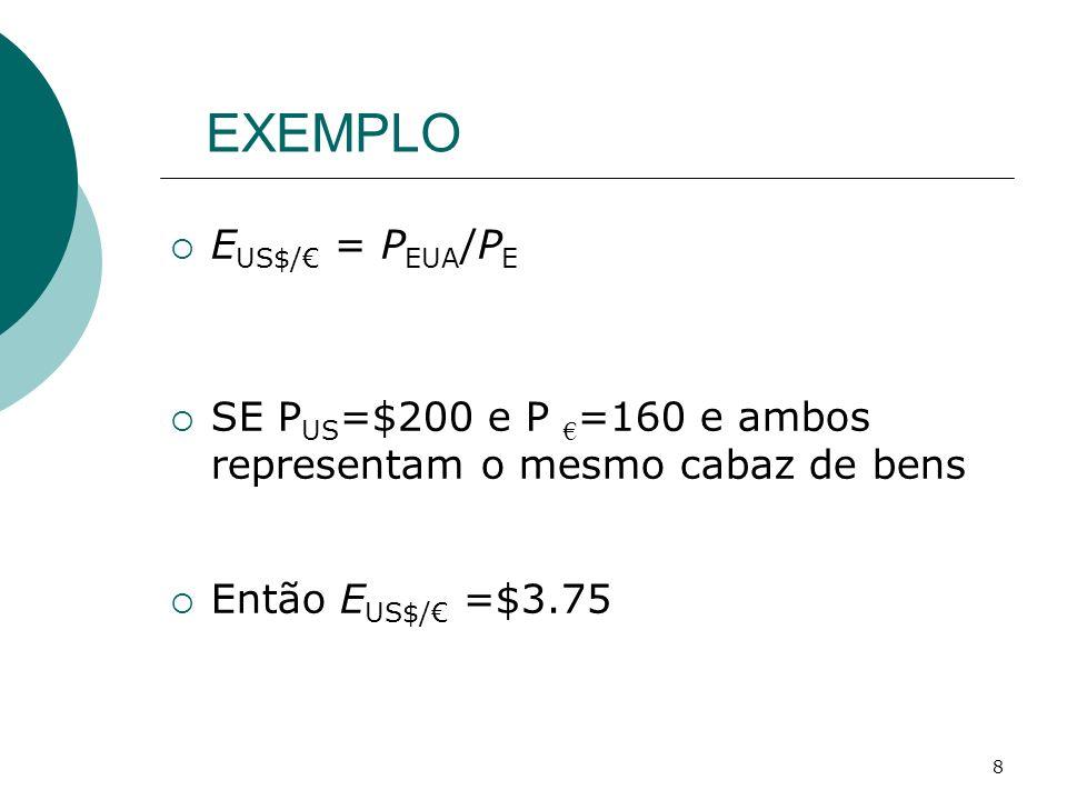 EXEMPLO EUS$/€ = PEUA/PE