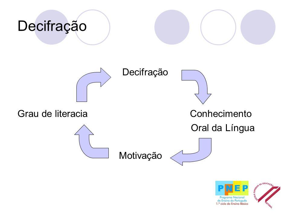 Decifração Decifração Grau de literacia Conhecimento Oral da Língua