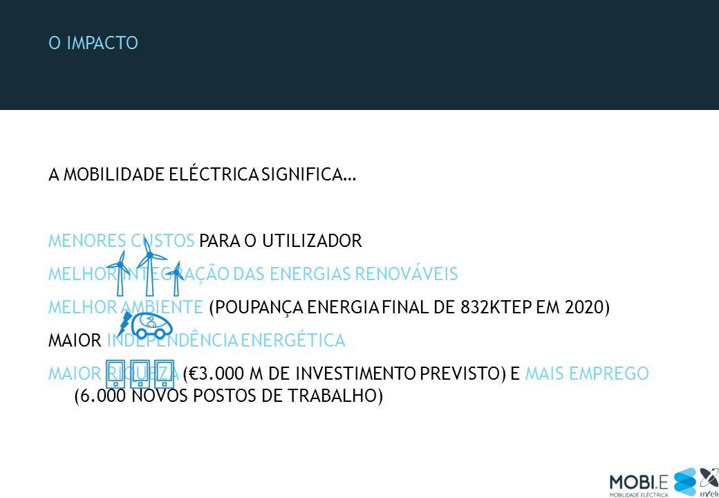 O impacto A MOBILIDADE ELÉCTRICA SIGNIFICA… MENORES CUSTOS PARA O UTILIZADOR. MELHOR INTEGRAÇÃO DAS ENERGIAS RENOVÁVEIS.