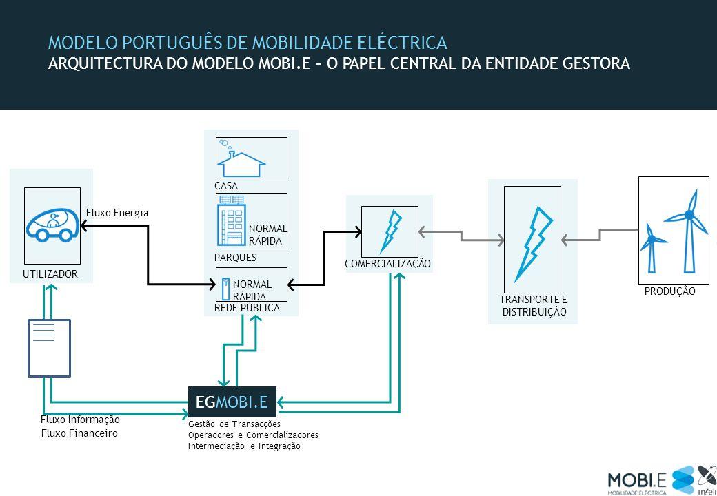 MODELO PORTUGUÊS DE MOBILIDADE ELÉCTRICA ARQUITECTURA DO MODELO MOBI