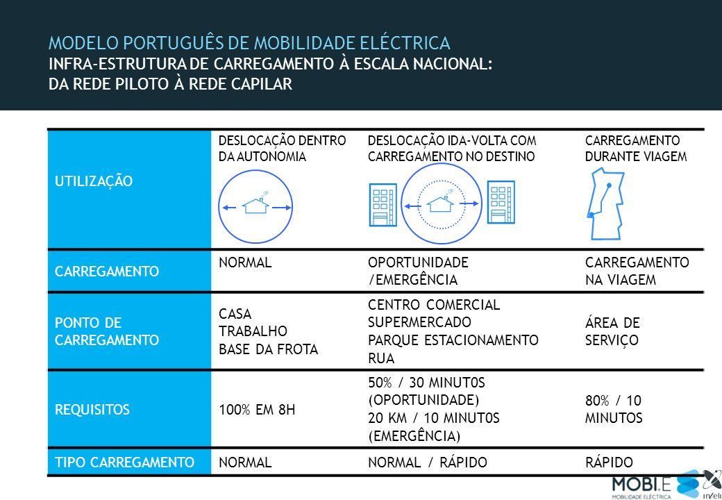 MODELO PORTUGUÊS DE MOBILIDADE ELÉCTRICA INFRA-ESTRUTURA DE CARREGAMENTO À ESCALA NACIONAL: DA REDE PILOTO À REDE CAPILAR